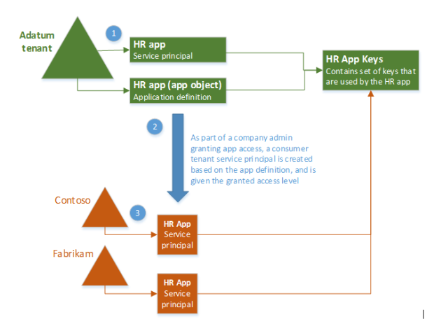 Understanding permissions with Office 365 enterprise apps