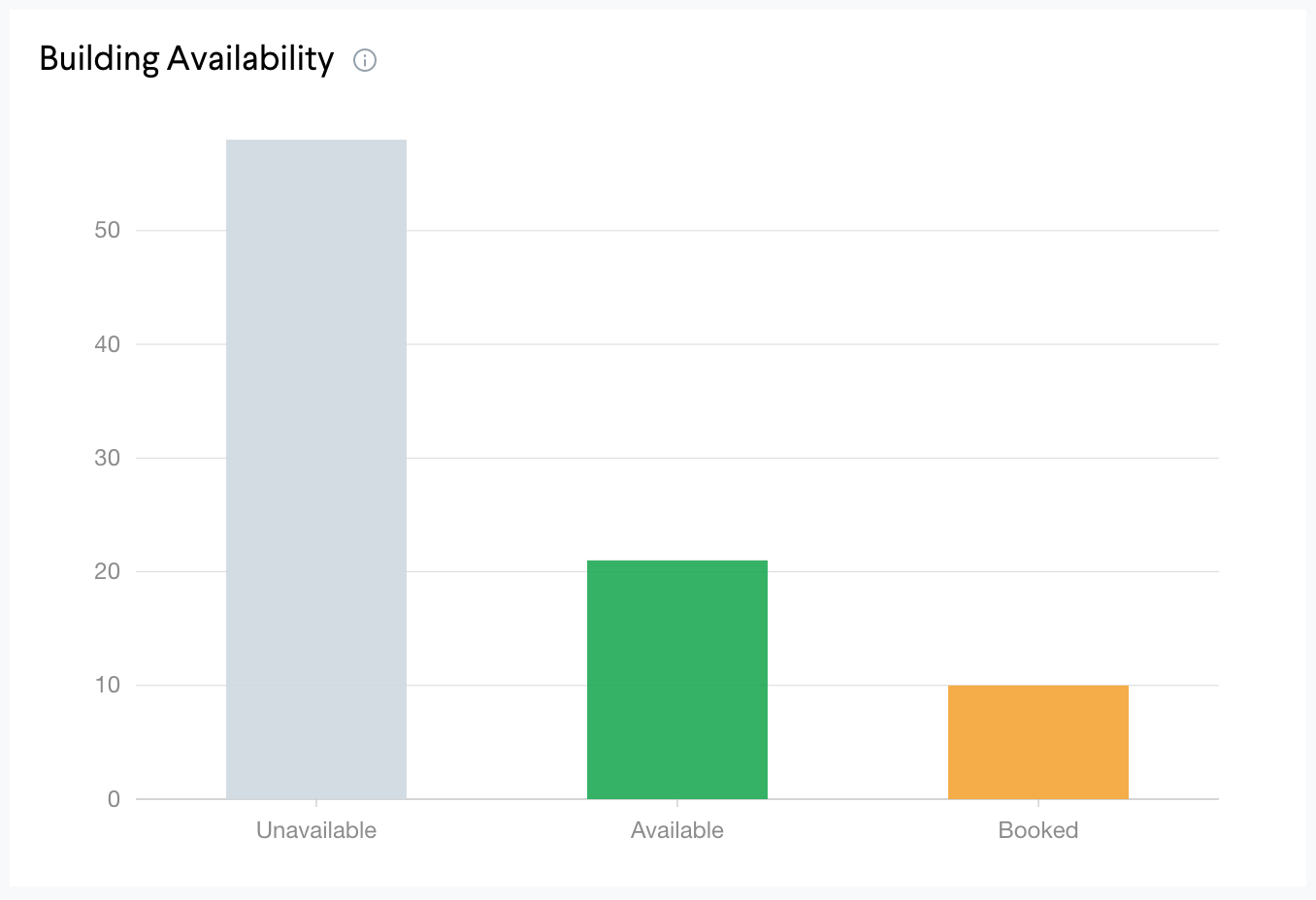 building_availability.png